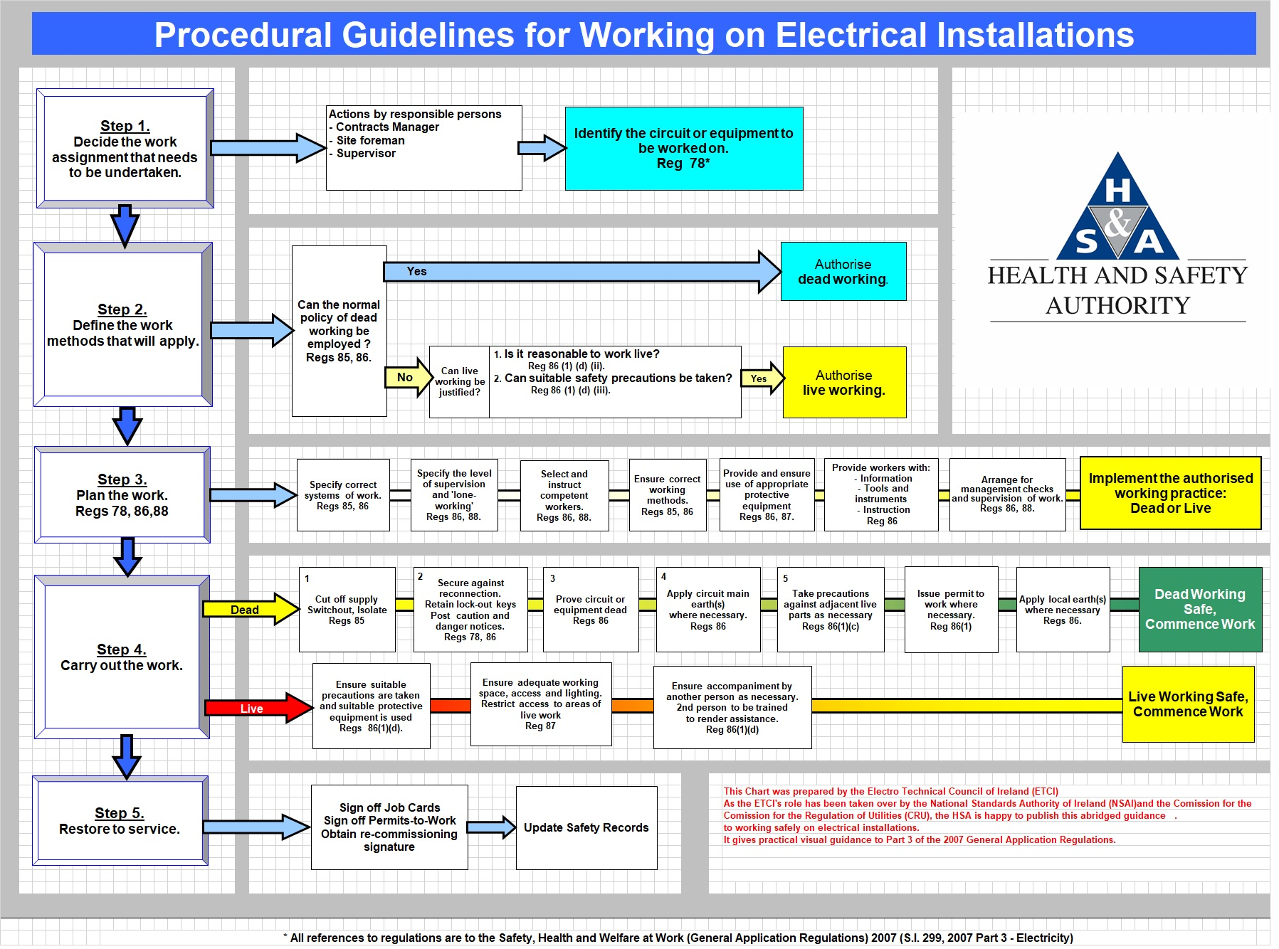 Procedural Guidelines for Elec Installations